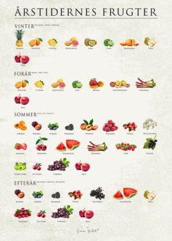 Årstidernes Frugter Plakat