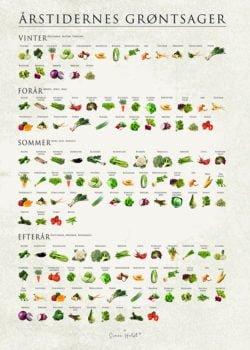 Årstidernes Grøntsager Plakat